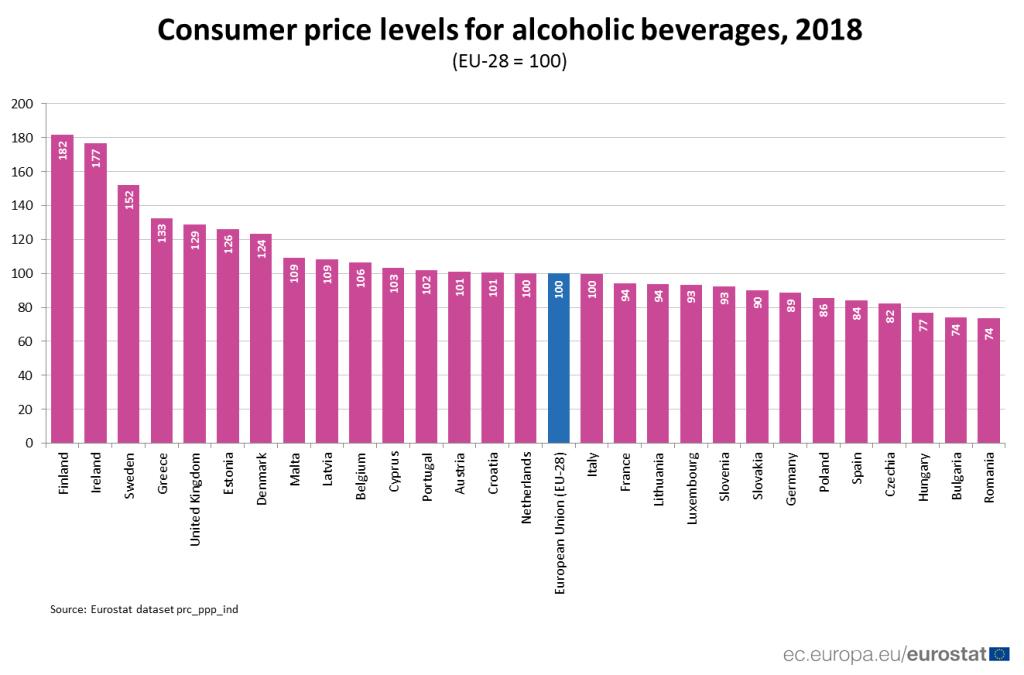 Ценообразование на алкогольные напитки в странах Евросоюза